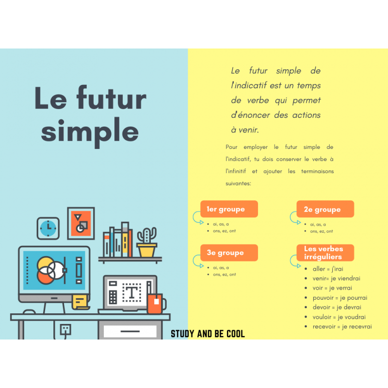 Le Futur Simple Carte Conceptuelle