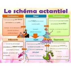 Français: Schéma actantiel du conte