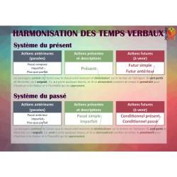 Poster Harmonisation des temps verbaux
