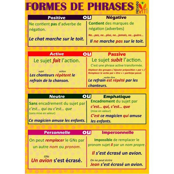 Poster Formes de phrases