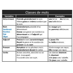 Grammaire en tableaux