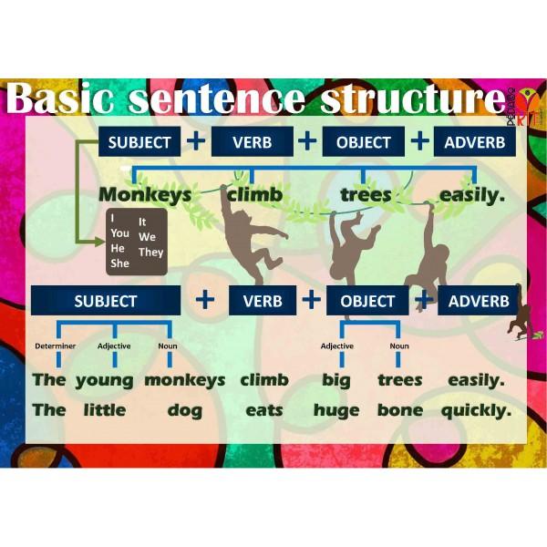 ESL Basic sentence structure poster