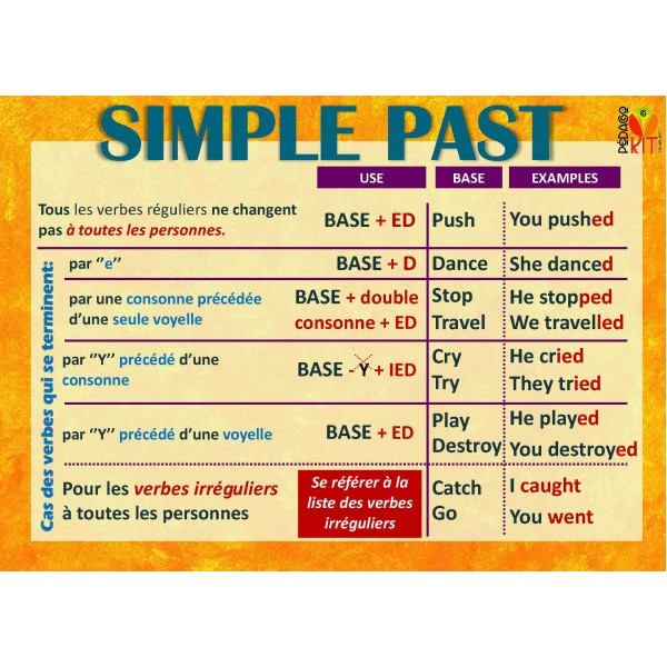 English second language poster simple past