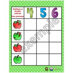 Tableau à double entrée: les pommes