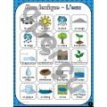 L'air et l'eau - Vocabulaire et lexique