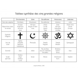 Tableau synthèse des cinq grandes religions
