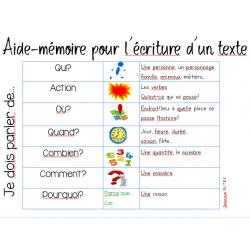 Aide-mémoire pour l'écriture d'un texte
