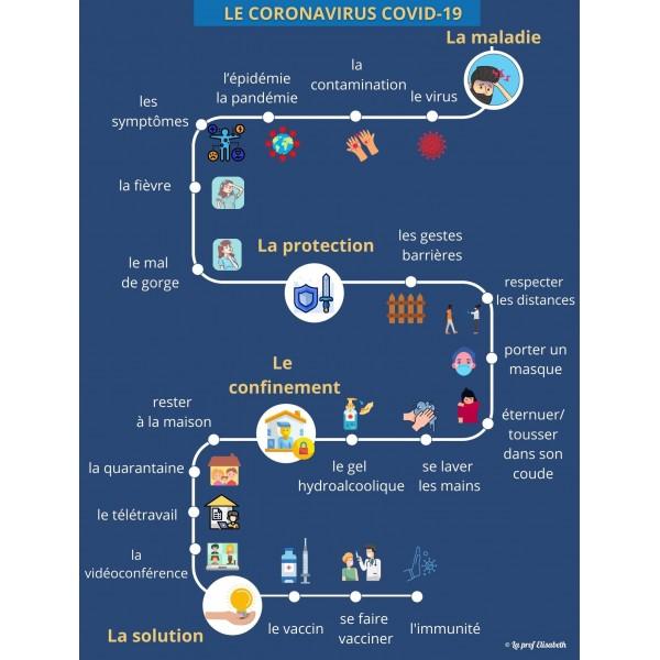 Vocabulaire du Coronavirus - FLE
