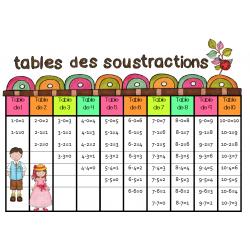 Tables de l'addition et des soustractions