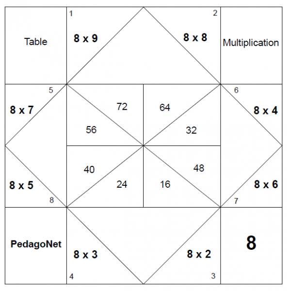 Multiplication et la cocotte