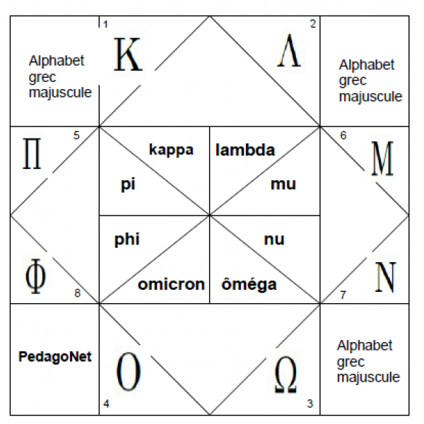 Alphabet grec