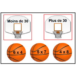 Basketball et hockey - Multiplication