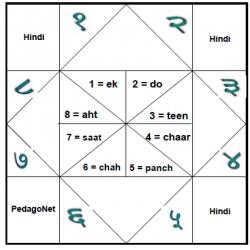 Hindi - Chiffres et nombres
