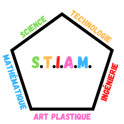40 ateliers S.T.I.A.M