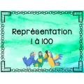 révision représentation