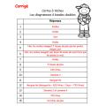 Cartes à tâches : Diagrammes bandes doubles