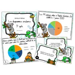 Cartes à tâches : Diagrammes circulaires