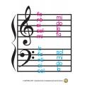 Aide-mémoire piano  lignes et espaces