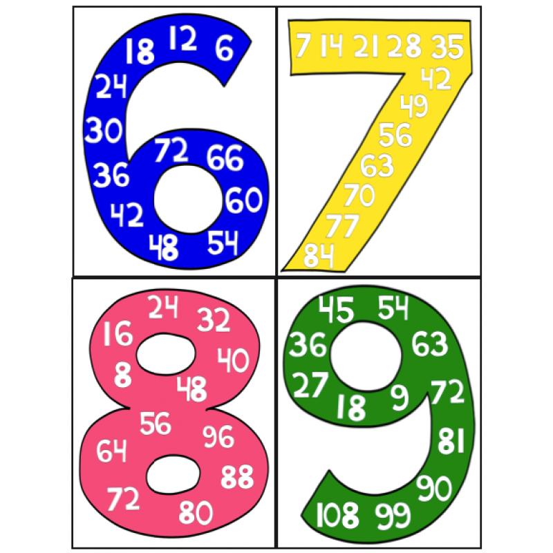 Affiche Multiplication affiches pour tables de multiplication