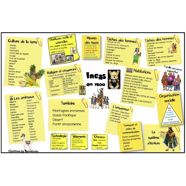 Univers Social: carte mentale INCAS 1500