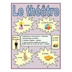 Le théâtre (trousse d'apprentissage)