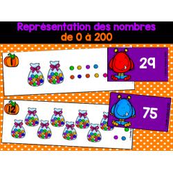 Représentation des nombres 0 à 200