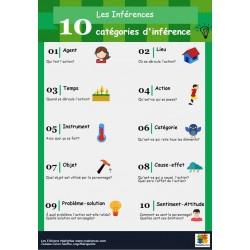 Inférences: Aide-mémoire 10 catégories d'inférence