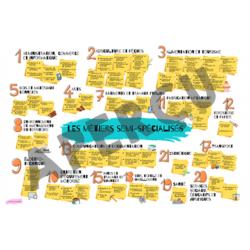 Affiche - Les métiers semi-spécialisés (24 x 36)