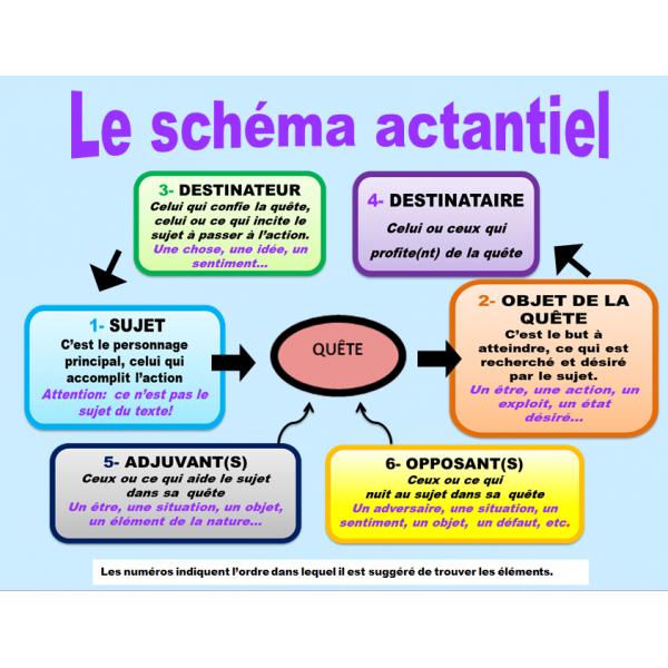 Schéma actantiel : aide-mémoire