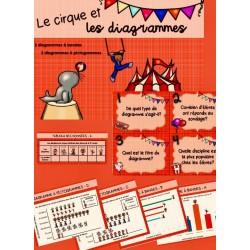 Atelier, le cirque et les diagrammes