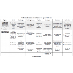 Critères de classement - les quadrilatères