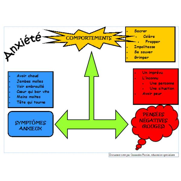 Triangle de l'anxiété
