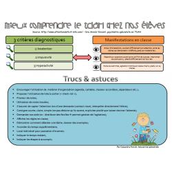 Le TDA/H en résumé