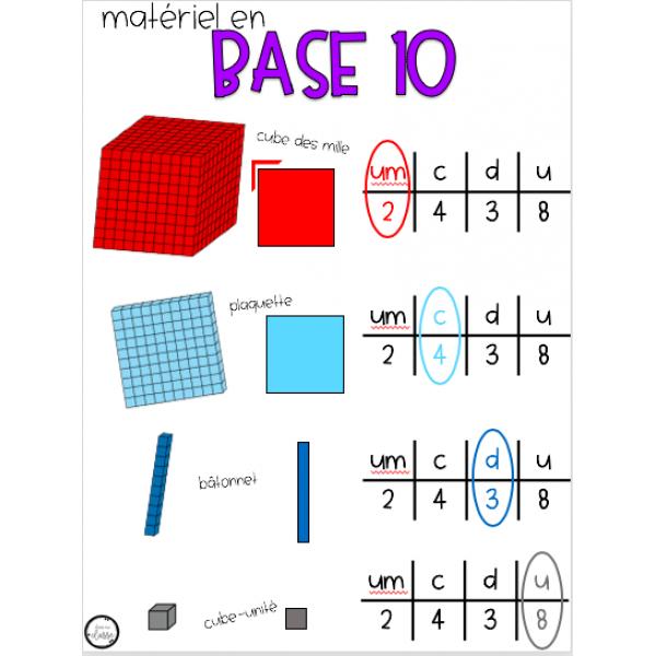 Matériel en base 10