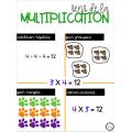 Affiche sur la multiplication
