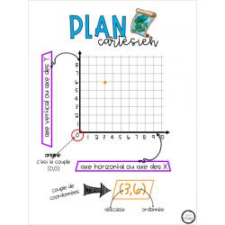 Plan cartésien - tableau d'ancrage
