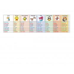 conjugaisons-liste des verbes et les temps