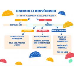 Schéma de gestion de la compréhension