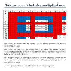 Tableau visuel pour l'étude des multiplications