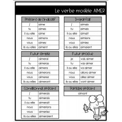 Aide-mémoire verbes 2e cycle