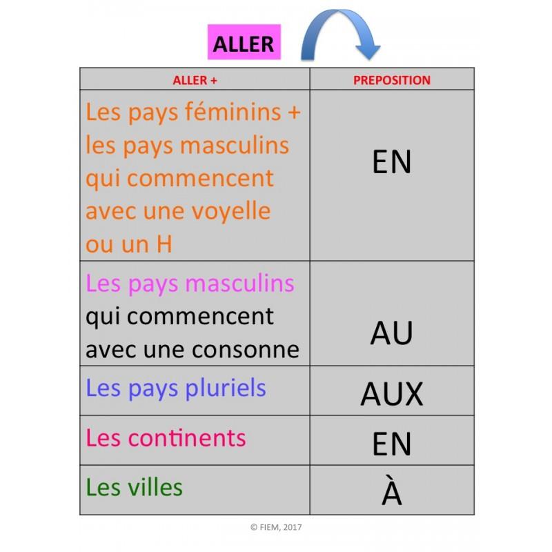 Przyimki występujące z miastami i krajami - gramatyka 4 - Francuski przy kawie