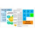 La pratique de l'écoute active, 42 pages, PR