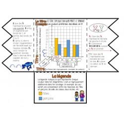 Notes interactives - diagramme à bandes doubles