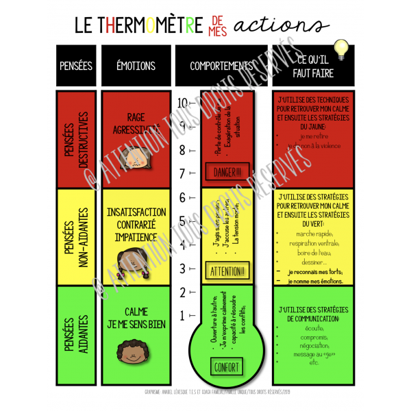 Le thermomètre de mes actions