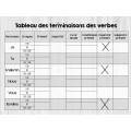 Tableaux des terminaisons des verbes