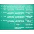 Tableau des types de questions en lecture 3e cycle
