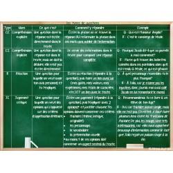 Tableau des types de questions en lecture 2e cycle