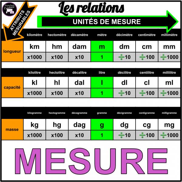 Les relations: unités de mesure