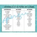 Comment écrire une recette - Fiches d'activités