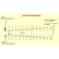 Récapitulatif notes de musique